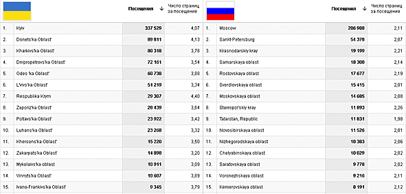 ТОП25 областей Украины и РОССИИ.